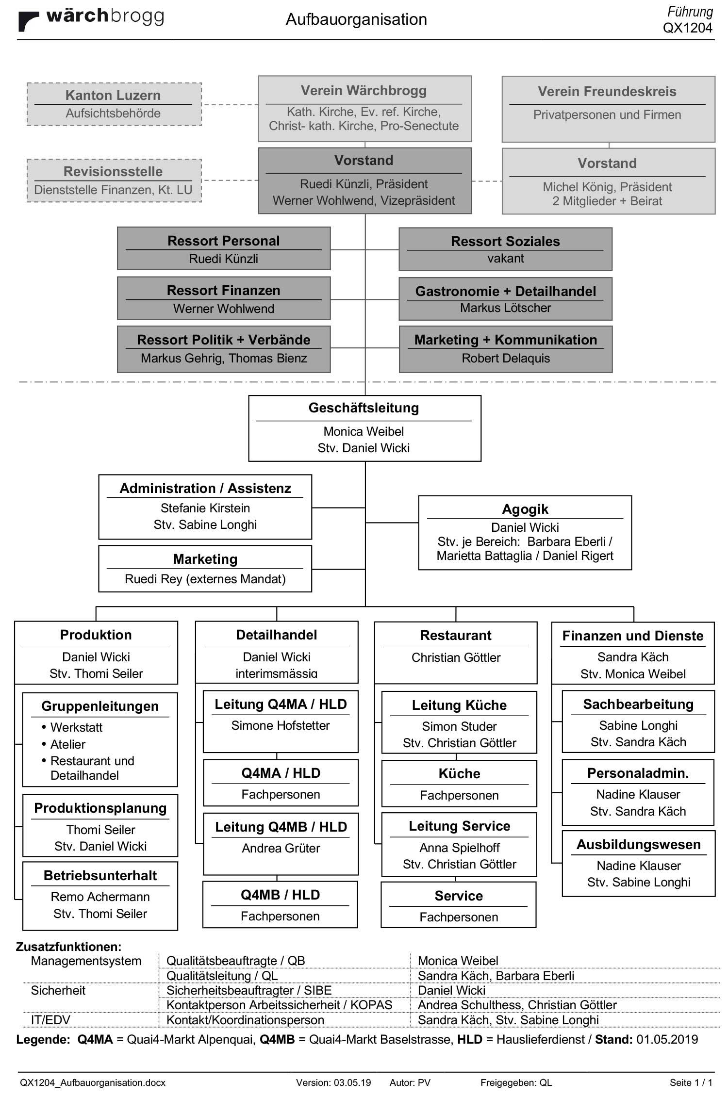 QX1204 Aufbauorganisation